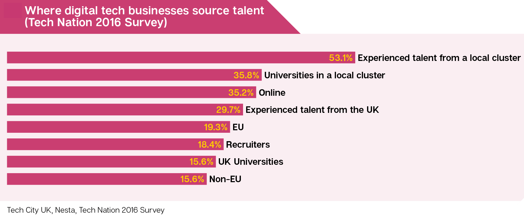 53.1% of digital tech businesses source talent from a local cluster