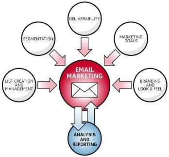E-mail marketing diagram